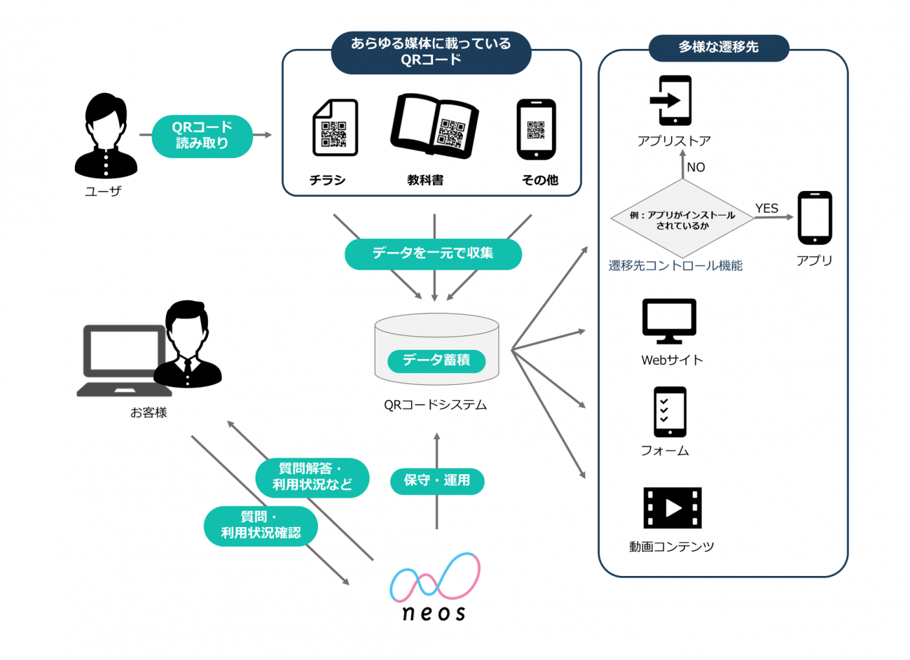 QRコードを活用したデータ収集のサービス提供イメージ