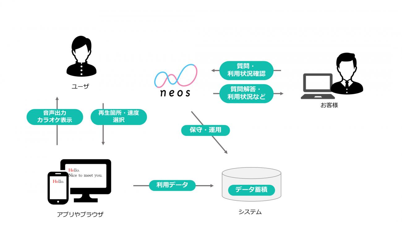 発話・音読サポートのサービス提供イメージ